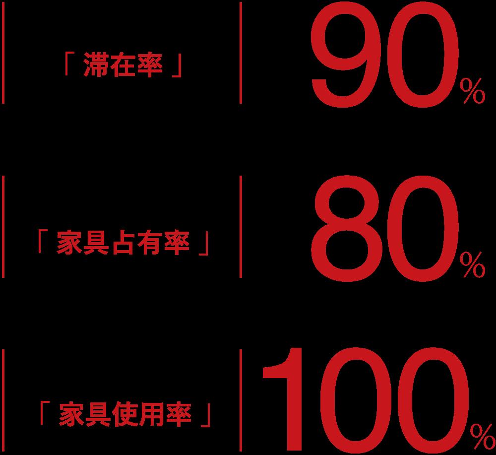 LDK+寝室 「 滞在率 」90% LDK+寝室「 家具占有率 」80% LDK+寝室 「 家具使用率 」100%